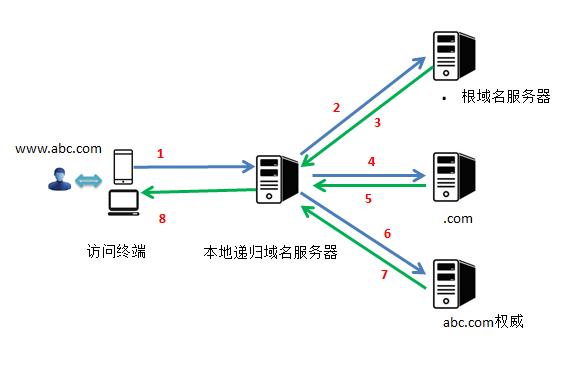 DNS解析原理图