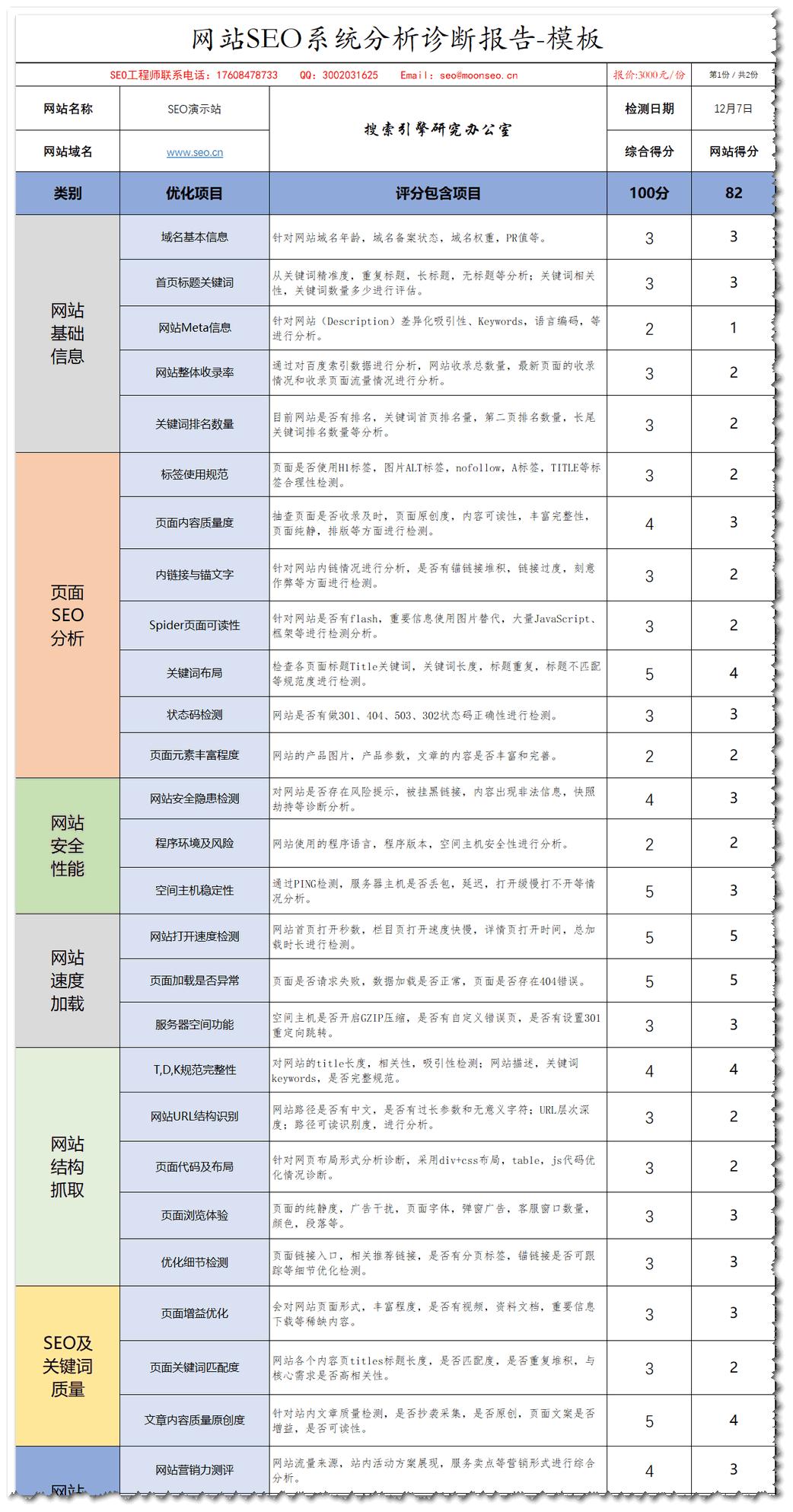 SEO整站优化诊断表
