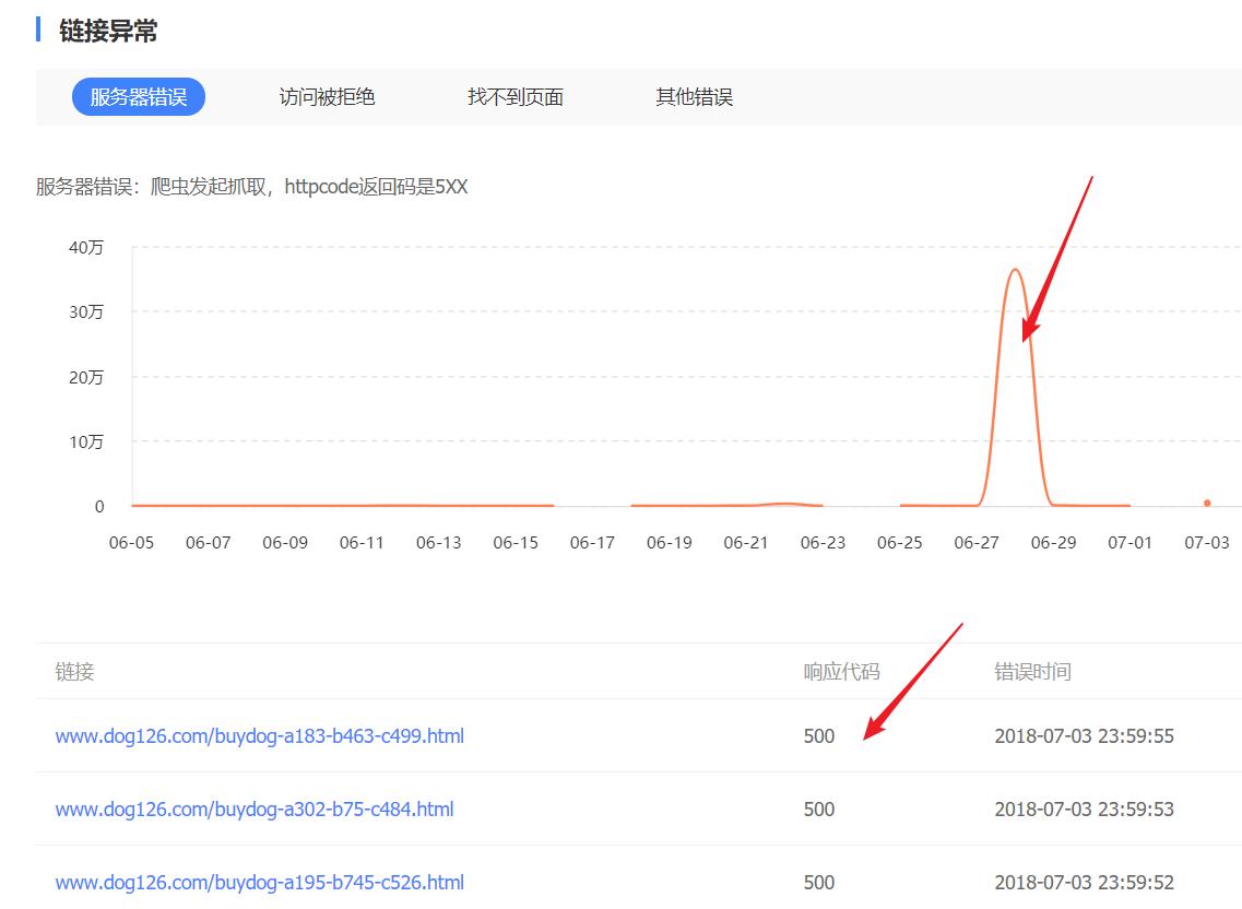 《淘狗网》网站流量异常分析诊断书