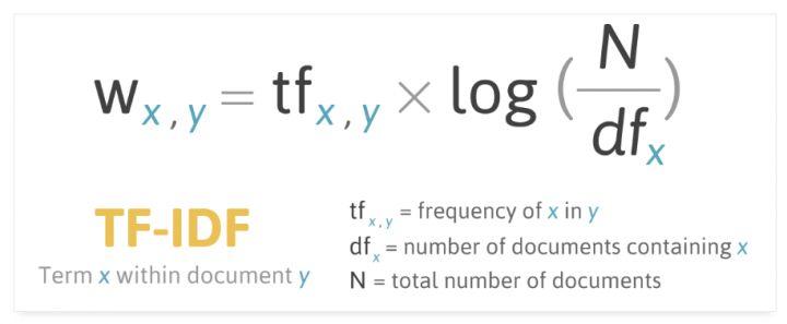 TF-IDF算法公式