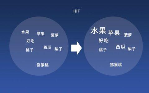 SEO技术深度解析(TF-IDF算法原理及公式)