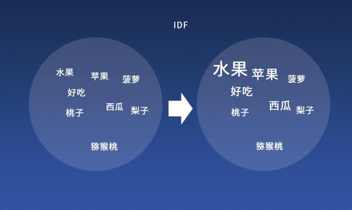 TF-IDF算法原理