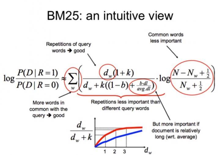 SEO技术:文本相似度-bm25算法原理及实现