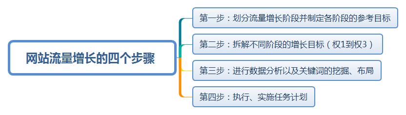 网站流量增长的四个步骤