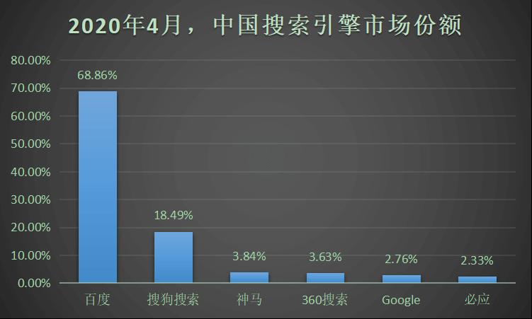 2020年4月,中国移动端搜索引擎市场份额