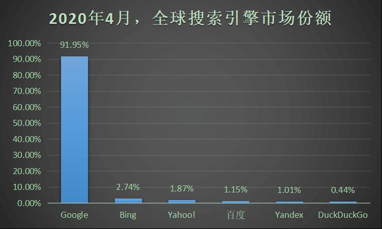 中国搜索引擎市场份额