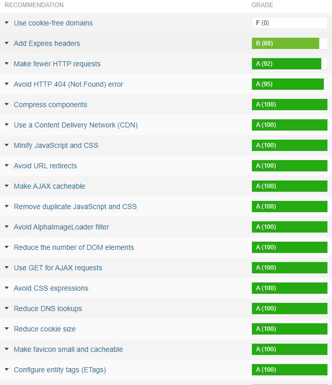GTmetrix高评分数据图