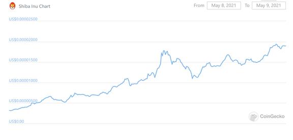 shib币价格趋势
