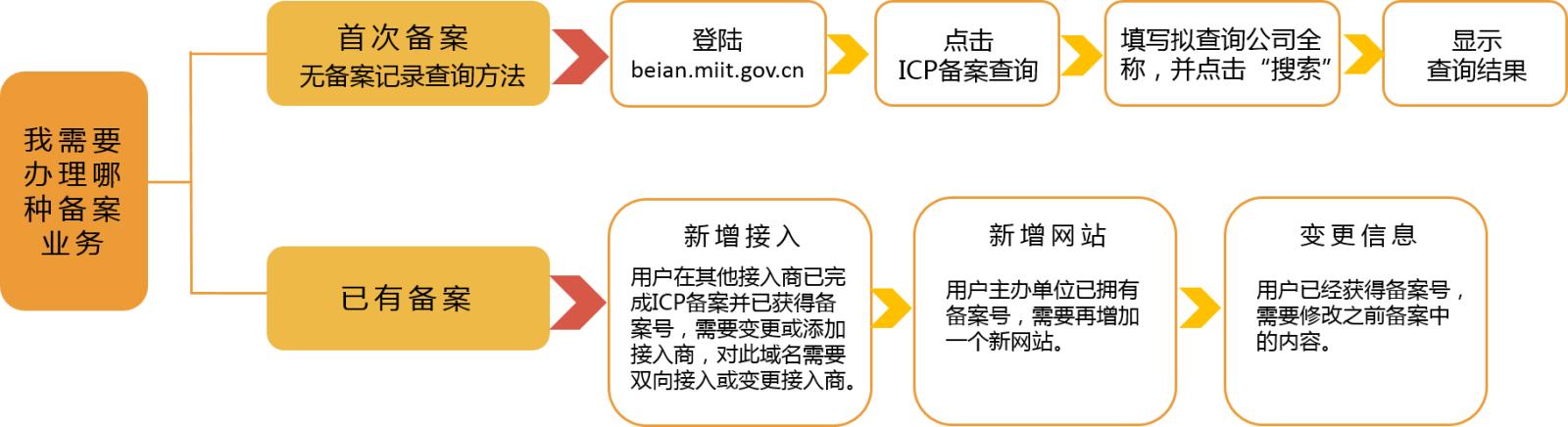 icp-beian