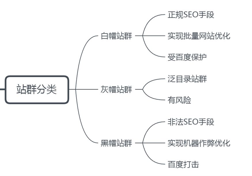 站群分类图